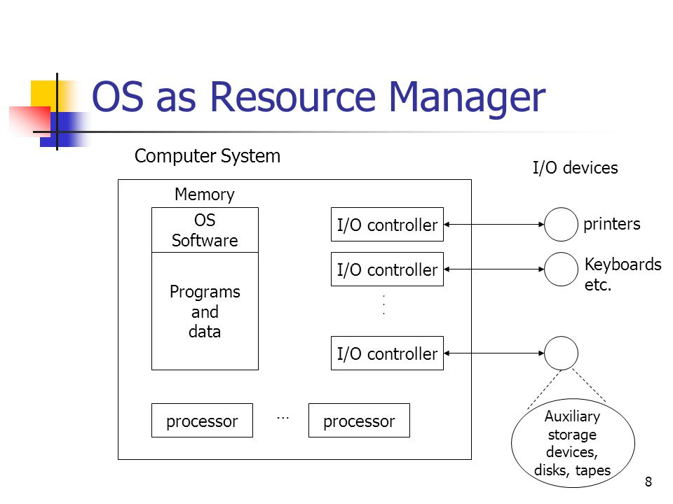 OS as Resource Manager Computer System I/O devices Memory OS Software