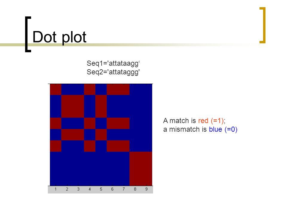 dot plots dynamic programming