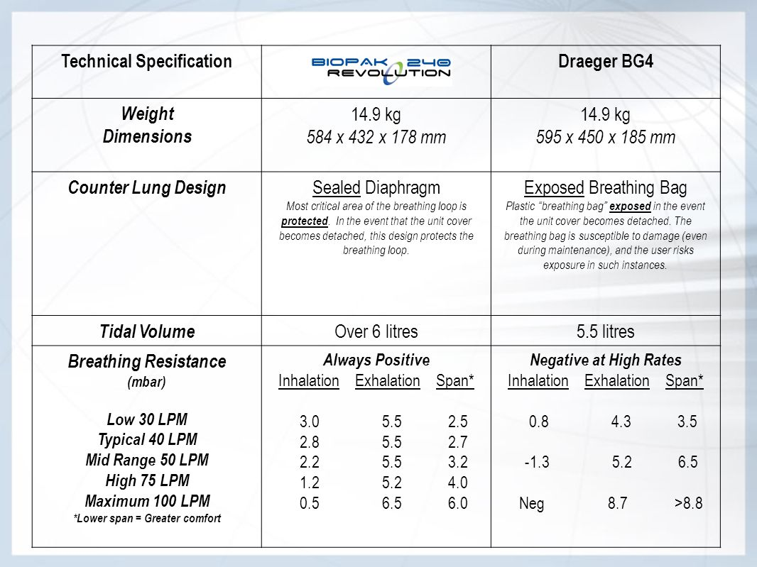 Technical Specification *Lower span = Greater comfort