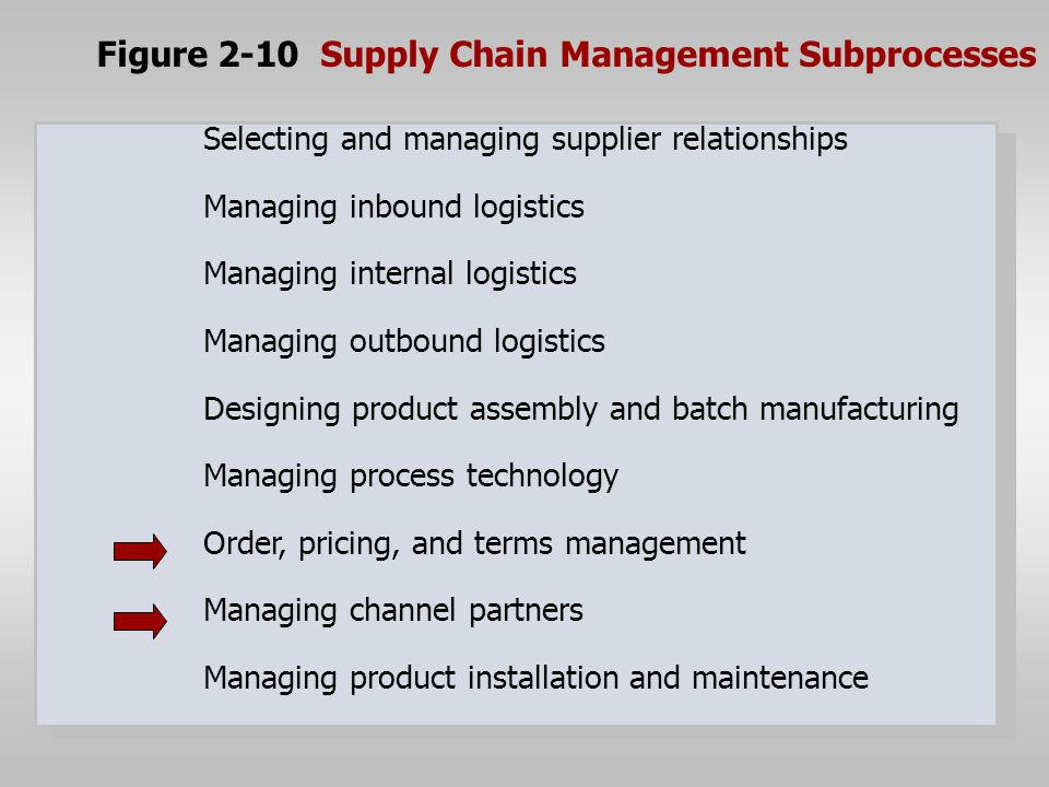 supply chain management terms and outbound Definition of outbound logistics: the movement of material associated with storing popular terms the movement of material associated with overhead inbound logisti kitting value chain trade promotion fourth party lo you also might like adam colgate.