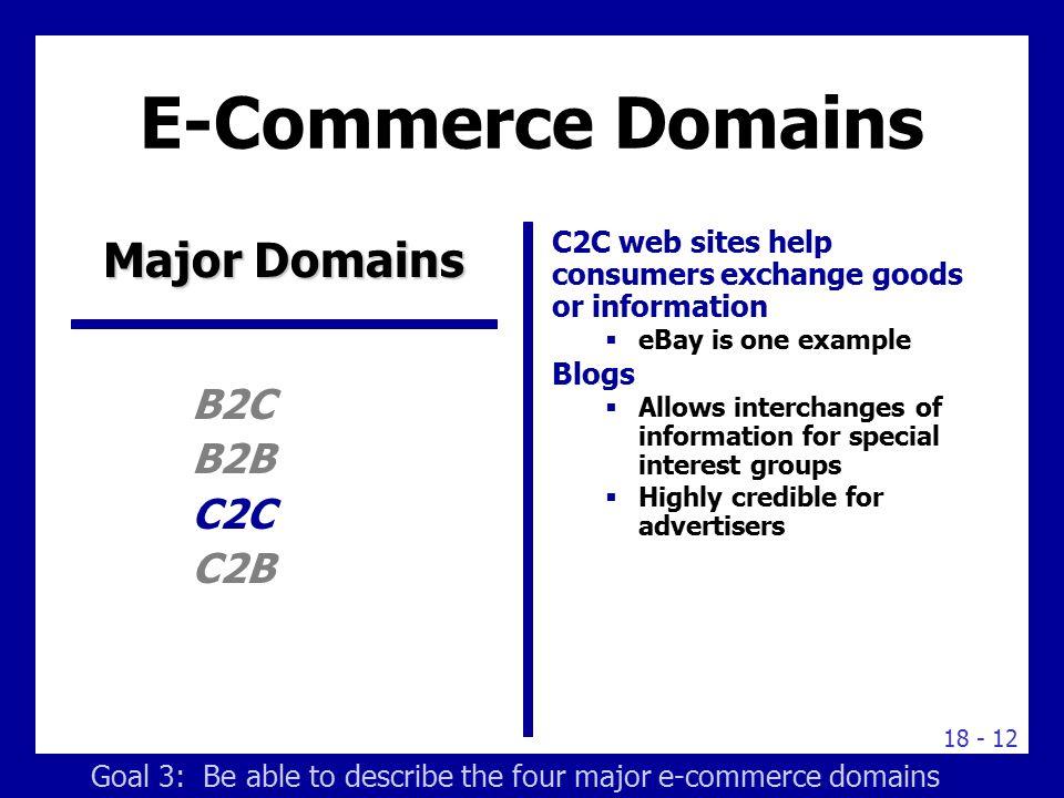E-Commerce Domains Major Domains B2C B2B C2C C2B
