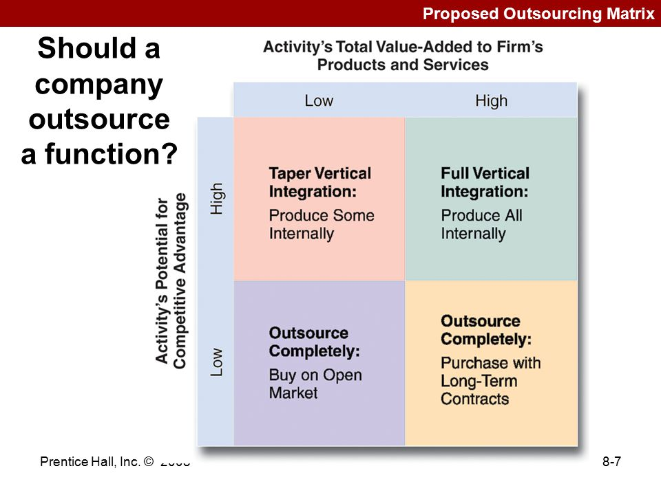 Should a company outsource a function