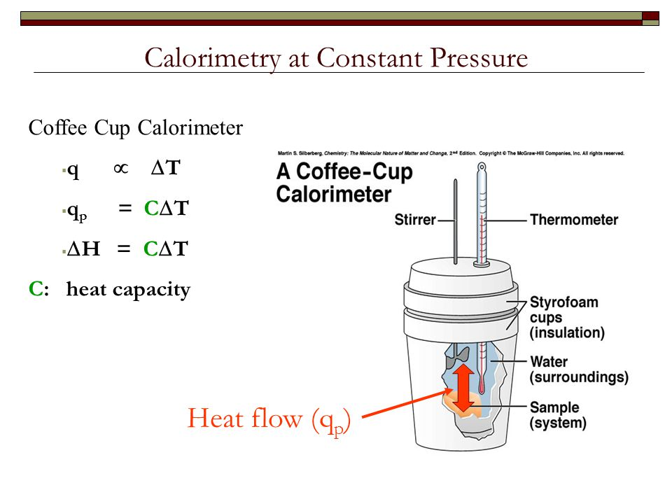 calorimetry and hess s law Calorimetry and hess's law - download as word doc (doc / docx), pdf file ( pdf), text file (txt) or read online formal lab report example.