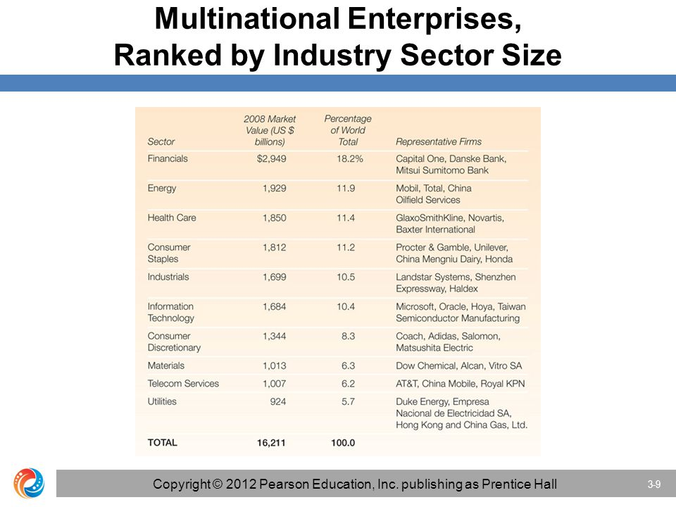 multinational enterprise mne and medium sized enterprise Multinational enterprise 111 definition of multinational enterprise the multinational enterprise (mne) can be measured as the most powerful organisation in the world today globalization is the development that has a significant impact on how the world operates today and is mostly driven by the expansion of mne's.