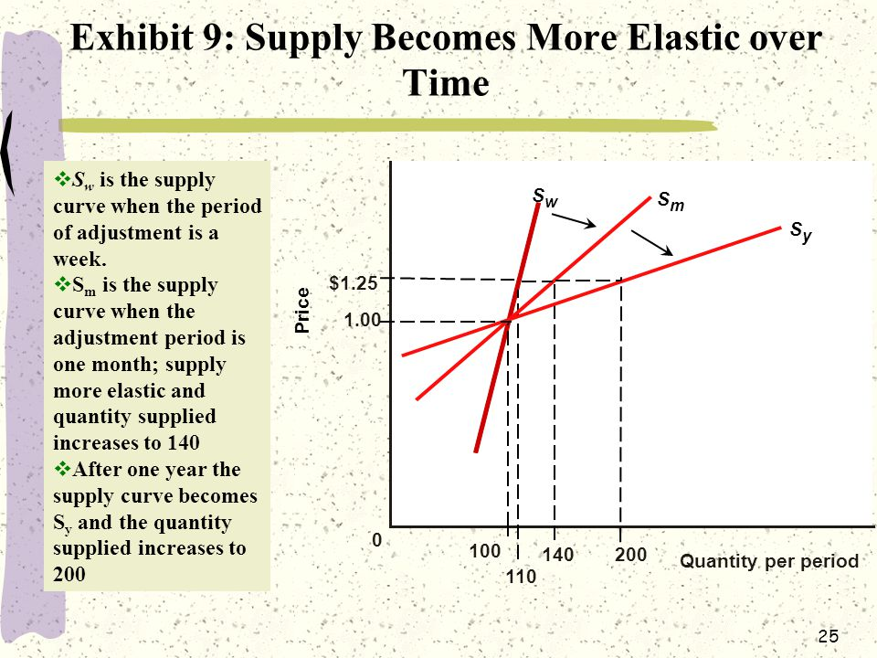 Exhibit 9: Supply Becomes More Elastic over Time