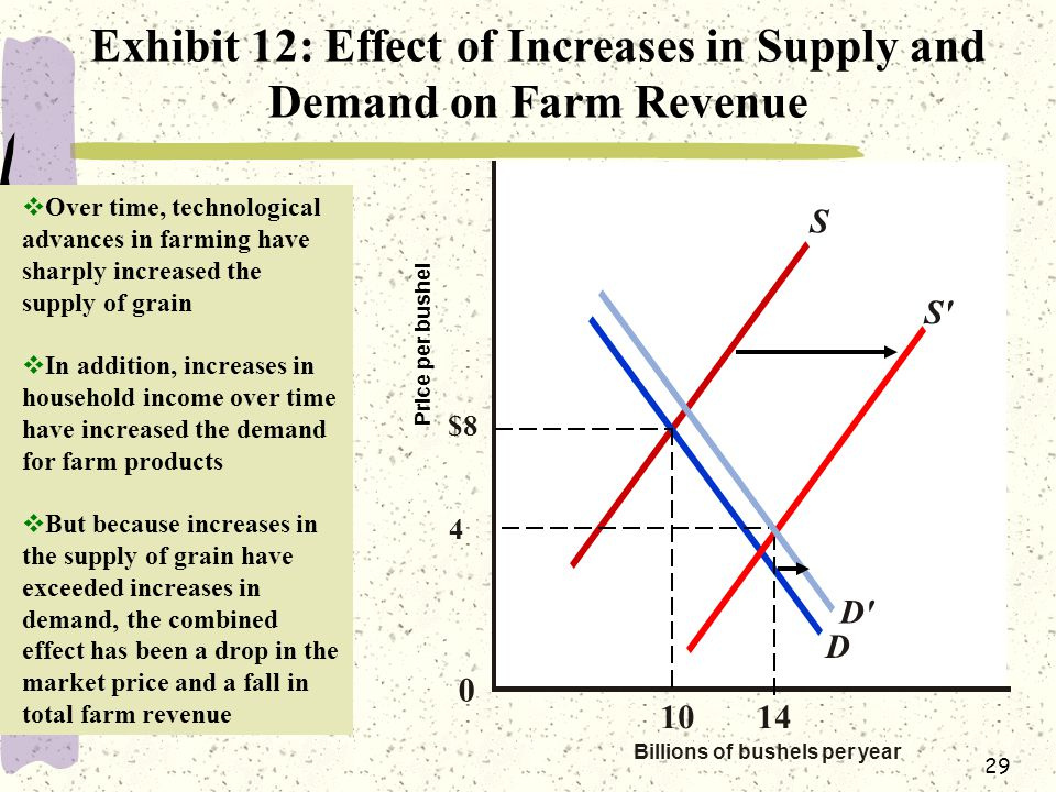 Exhibit 12: Effect of Increases in Supply and Demand on Farm Revenue
