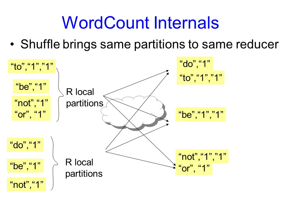 WordCount Internals Shuffle brings same partitions to same reducer