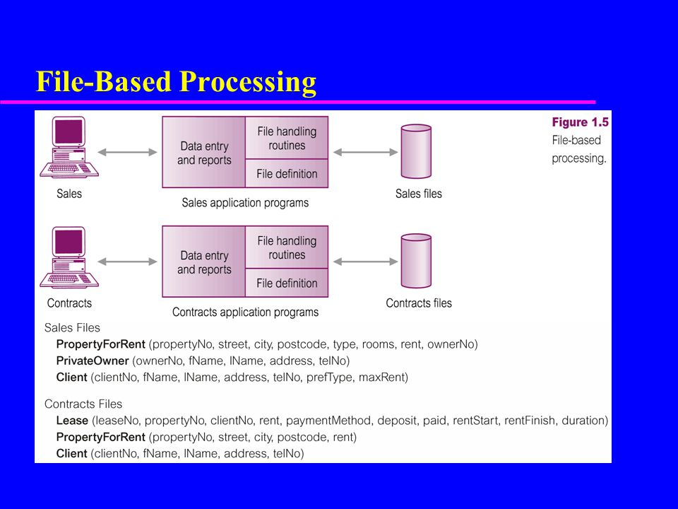 File-Based Processing
