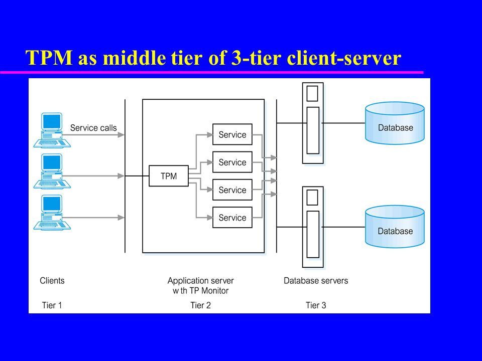 TPM as middle tier of 3-tier client-server