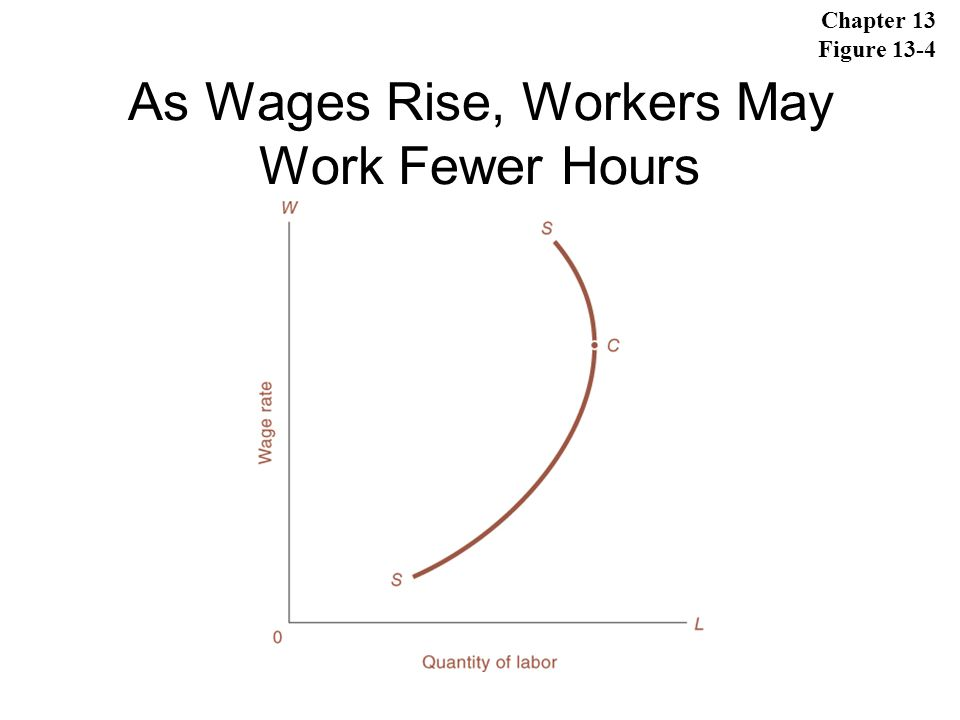 As Wages Rise, Workers May Work Fewer Hours