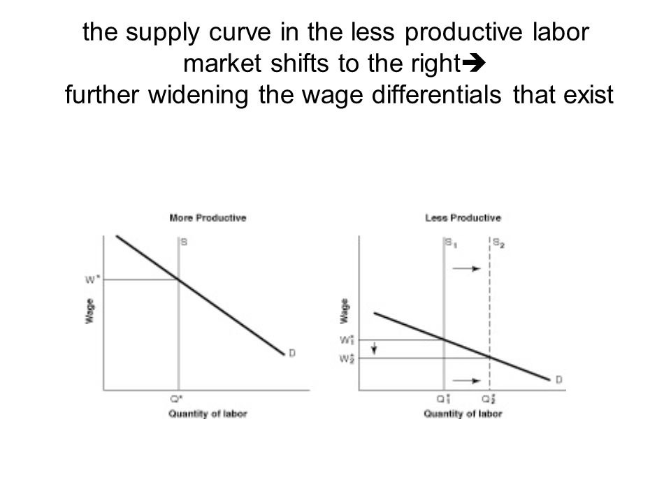 the supply curve in the less productive labor market shifts to the right further widening the wage differentials that exist