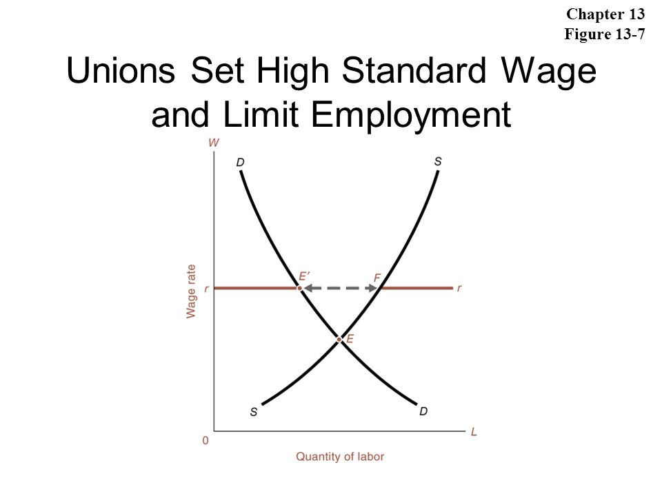 Unions Set High Standard Wage and Limit Employment
