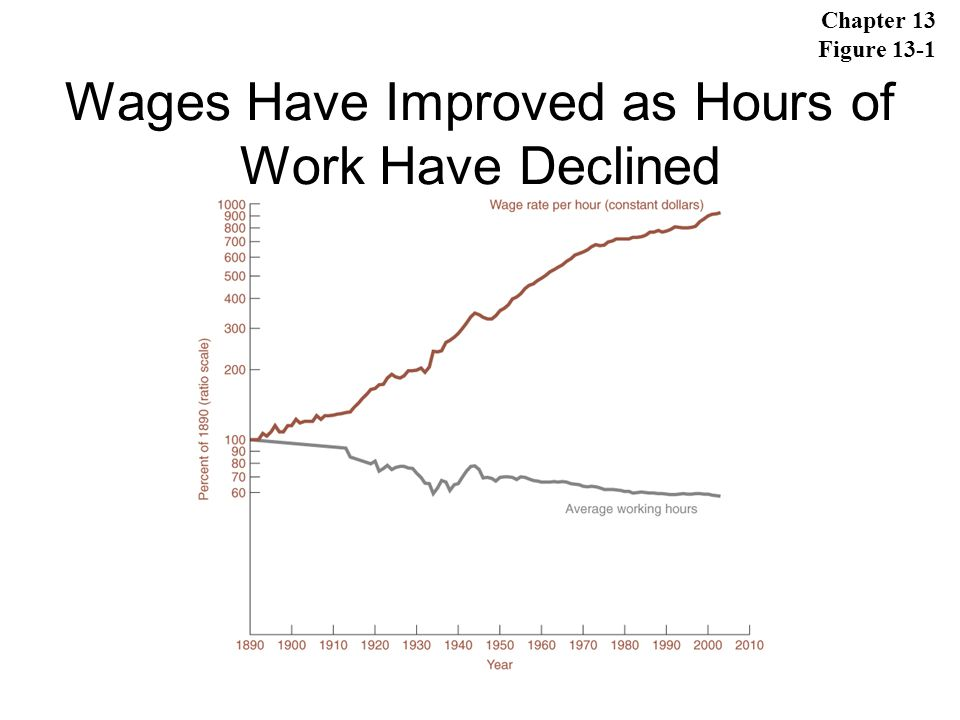 Wages Have Improved as Hours of Work Have Declined
