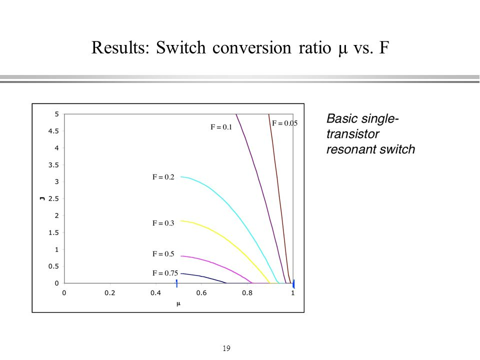 Results: Switch conversion ratio µ vs. F