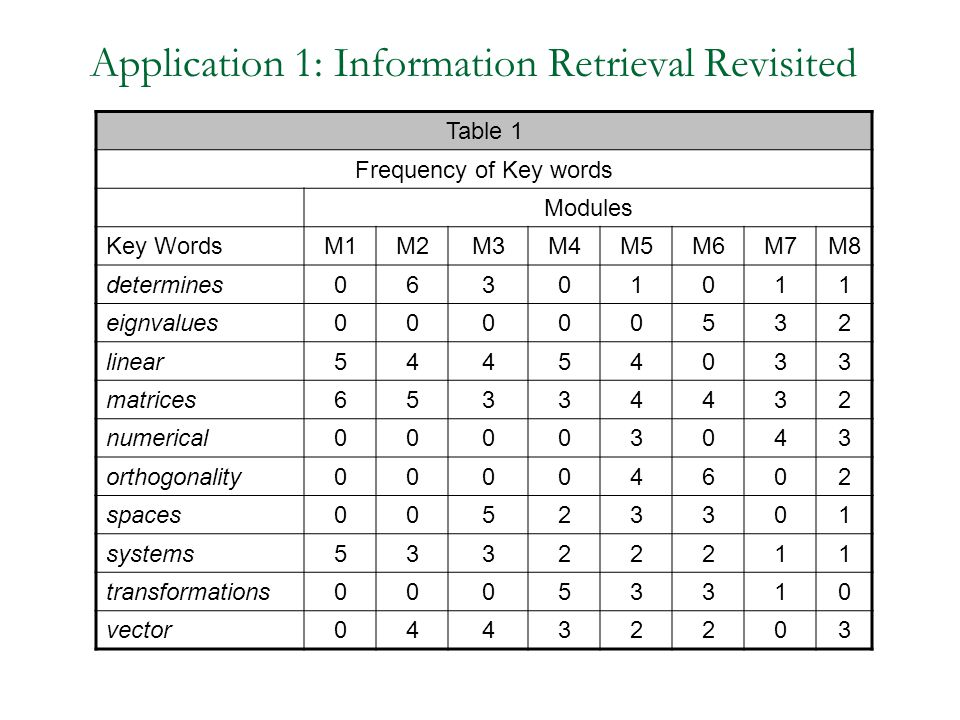 Application 1: Information Retrieval Revisited