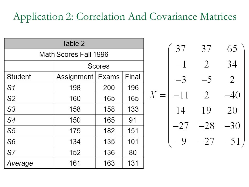 Application 2: Correlation And Covariance Matrices
