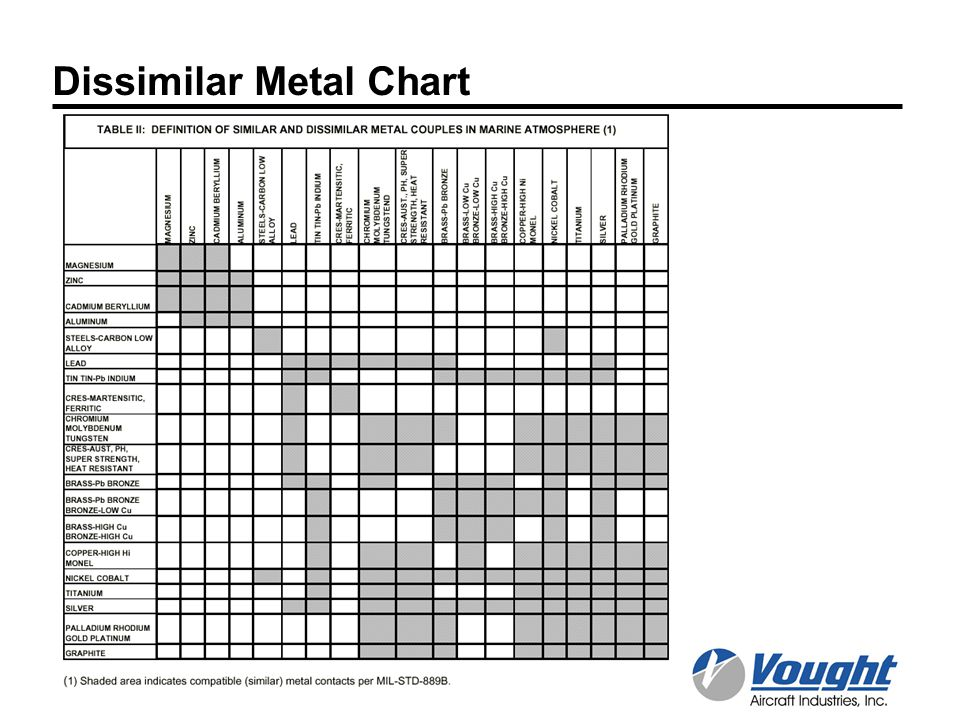 21 Lovely Galvanic Corrosion Chart Dissimilar Metals
