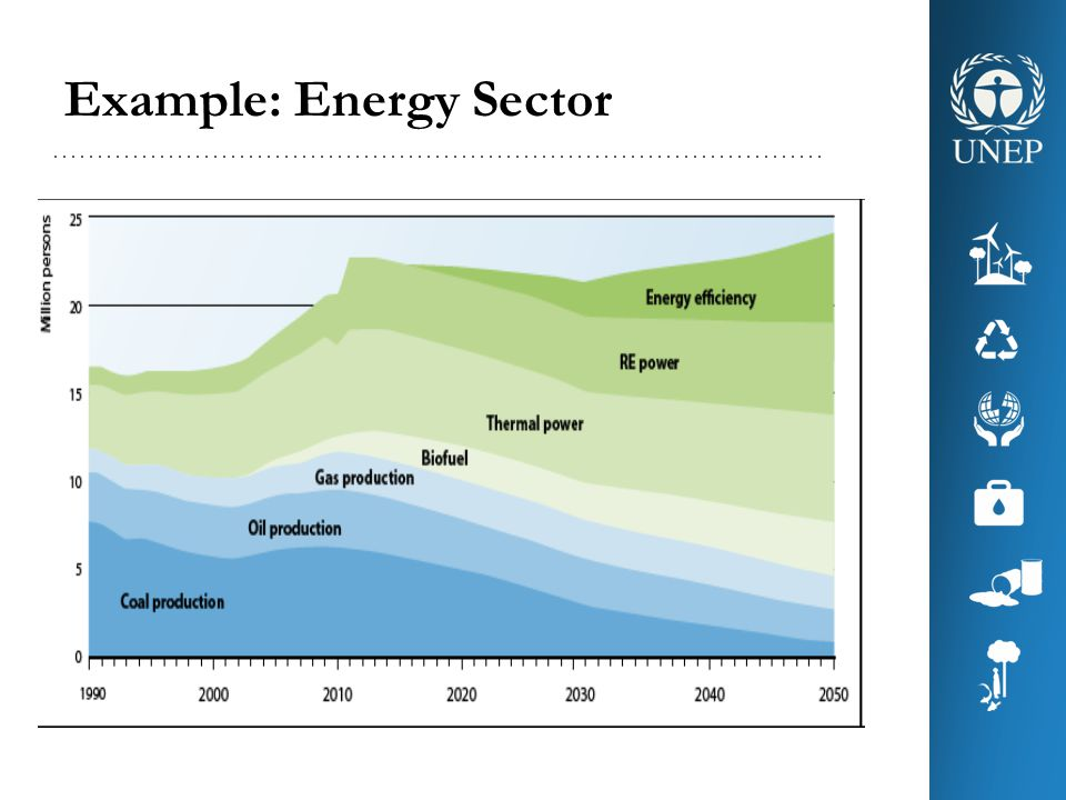 Example: Energy Sector