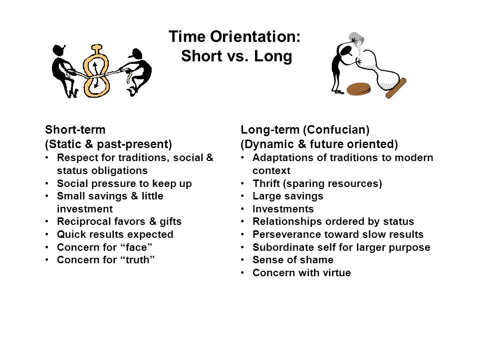 gender and long term orientation 38) defined long-term versus short-term orientation and adopted it as a fifth   with masculinity dimension, gender segregation in employment is more likely  than.