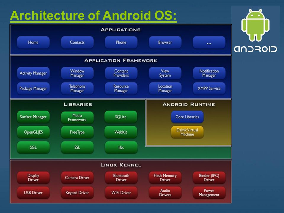 Architecture of Android OS: