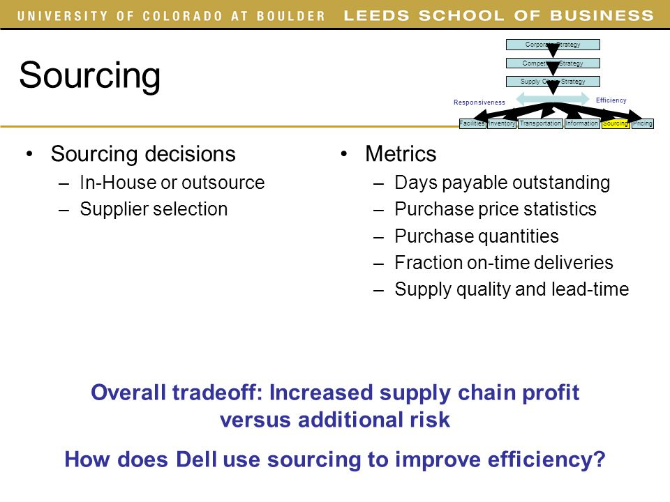 Costco Business Supplies: Sourcing Decisions In Supply Chain Ppt