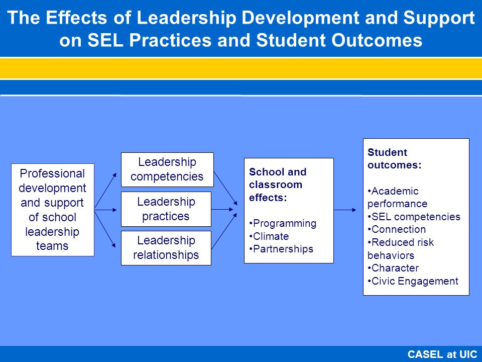 impact and effectiveness of leadership on The effect of leadership styles on organizational is that leadership effectiveness leadership styles on organizational performance at state.