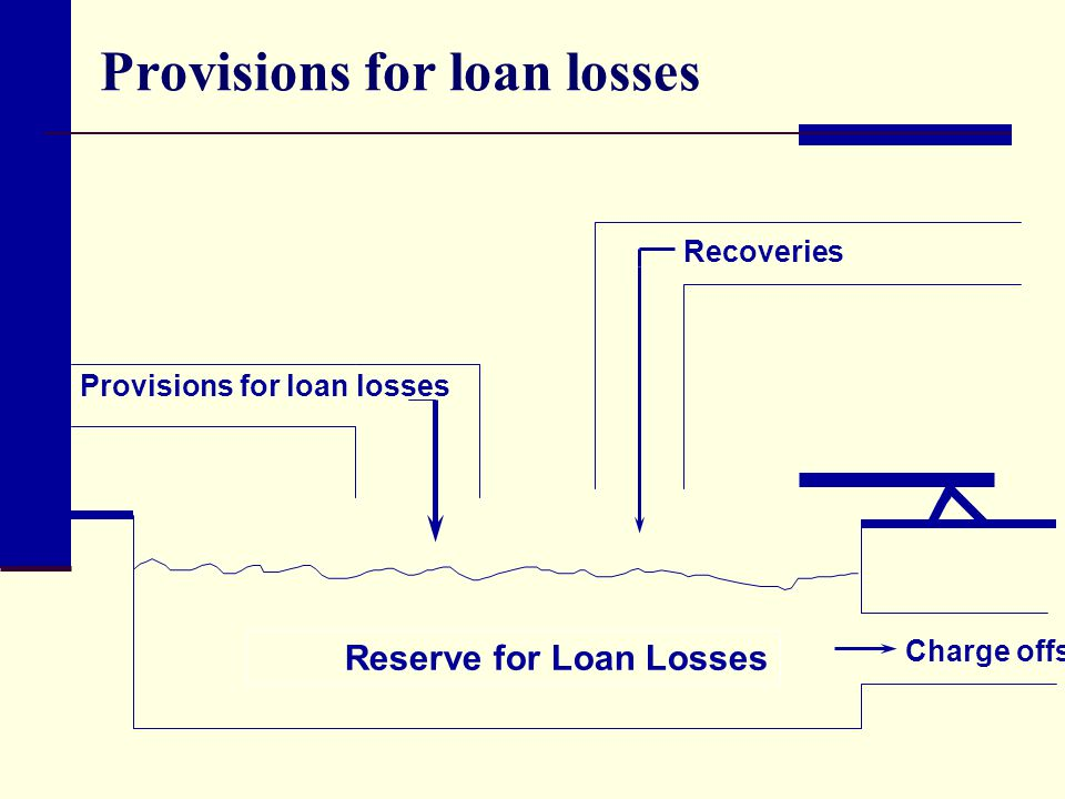 bank and loan loss provision 2012-07-10 wp/12/110 dynamic loan loss provisioning: simulations on effectiveness and guide to implementation torsten wezel, jorge a chan-lau and francesco columba.