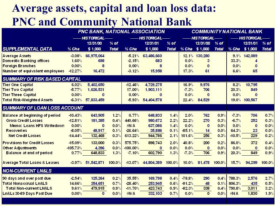 Pnc Car Bank Loan Calculator