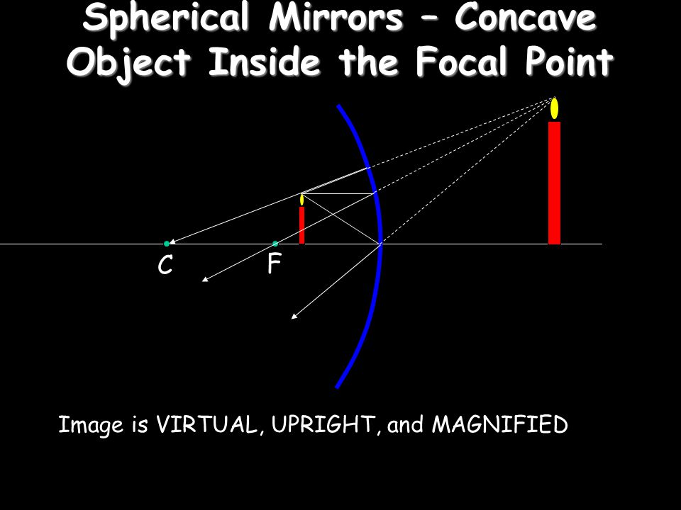 Spherical Mirrors – Concave Object Inside the Focal Point