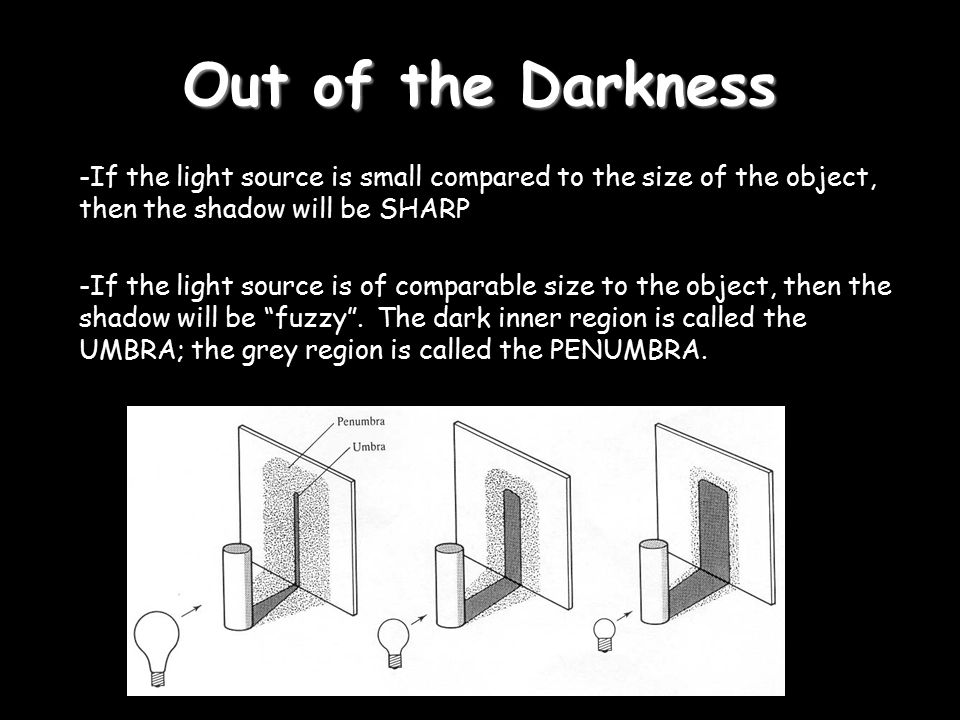 Out of the Darkness If the light source is small compared to the size of the object, then the shadow will be SHARP.