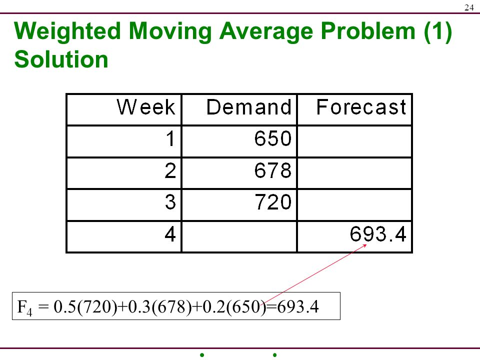 comprehensive problem weighted average method Answer to problem 4-16 comprehensive problem-weighted-average method  dlo4-2, lo4-3, lo4-4, lo4-5] builder products, inc, manufact.