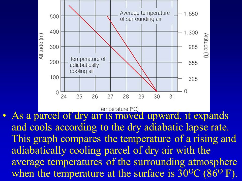 relationship between atmospheric stability and the lapse rate