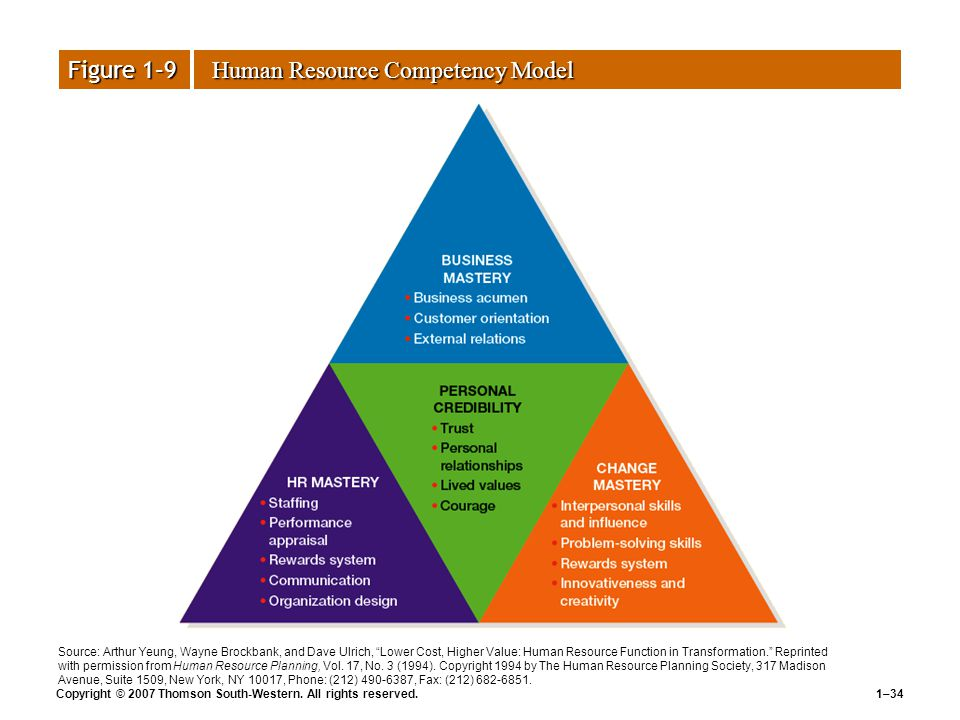 The Challenge Of Human Resources Management Ppt Video