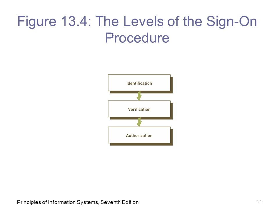 Figure 13.4: The Levels of the Sign-On Procedure