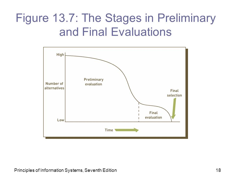 Figure 13.7: The Stages in Preliminary and Final Evaluations