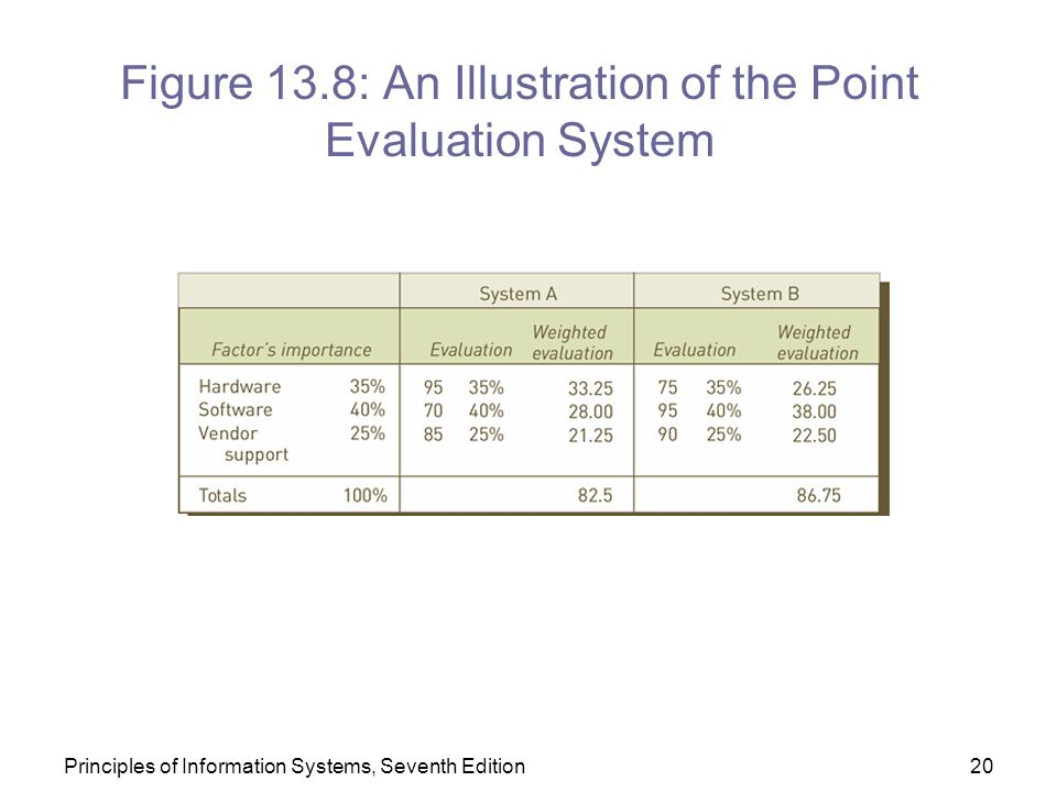Figure 13.8: An Illustration of the Point Evaluation System