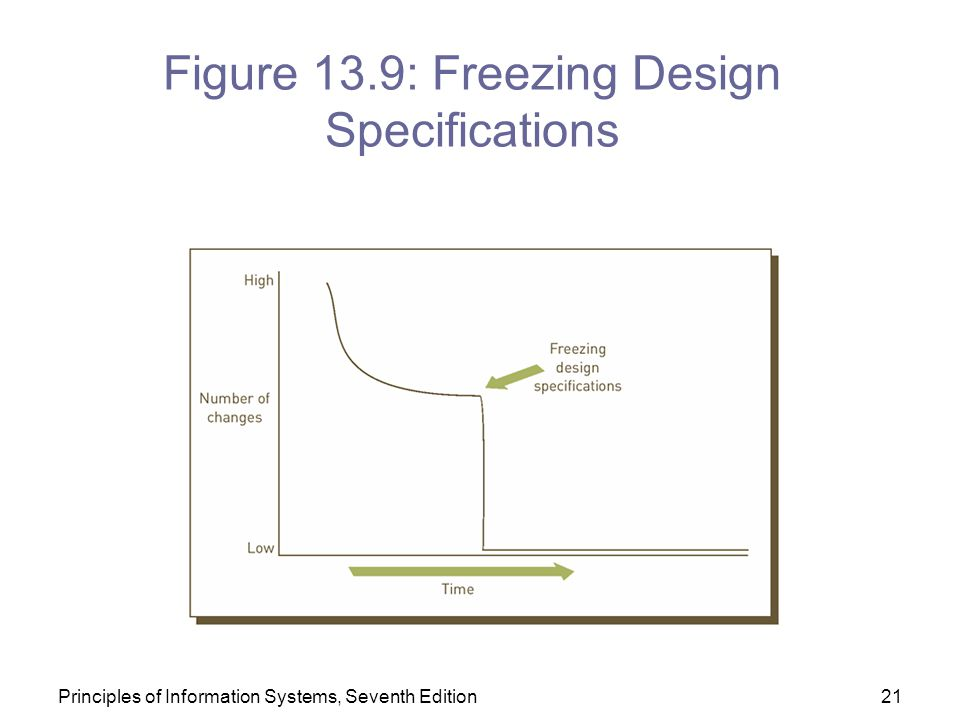 Figure 13.9: Freezing Design Specifications