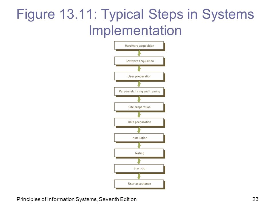 Figure 13.11: Typical Steps in Systems Implementation