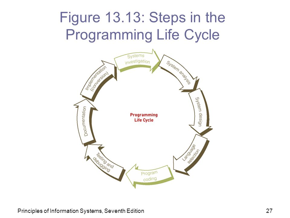 Figure 13.13: Steps in the Programming Life Cycle