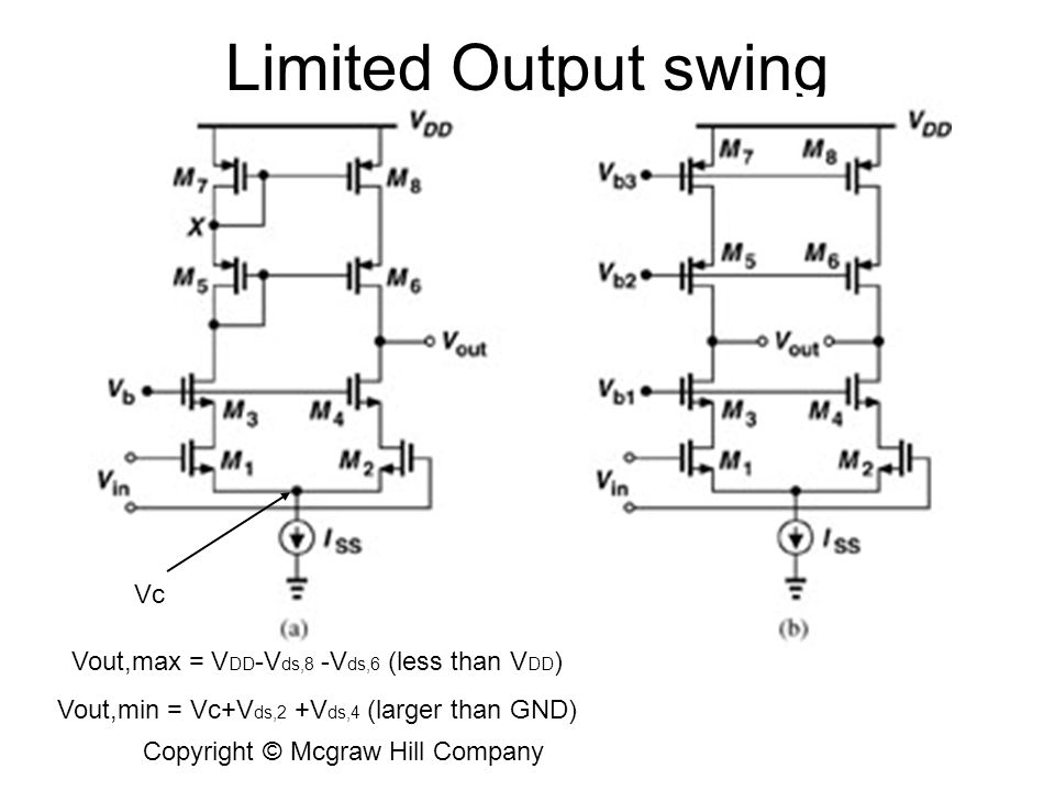 Limited Output swing Vc Vout,max = VDD-Vds,8 -Vds,6 (less than VDD)