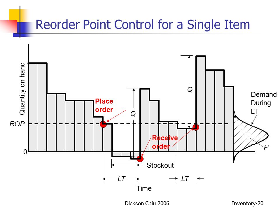 reorder point The reorder point (rop) is the level of inventory which triggers an action to  replenish that particular inventory stock it is a minimum amount of an item which  a.