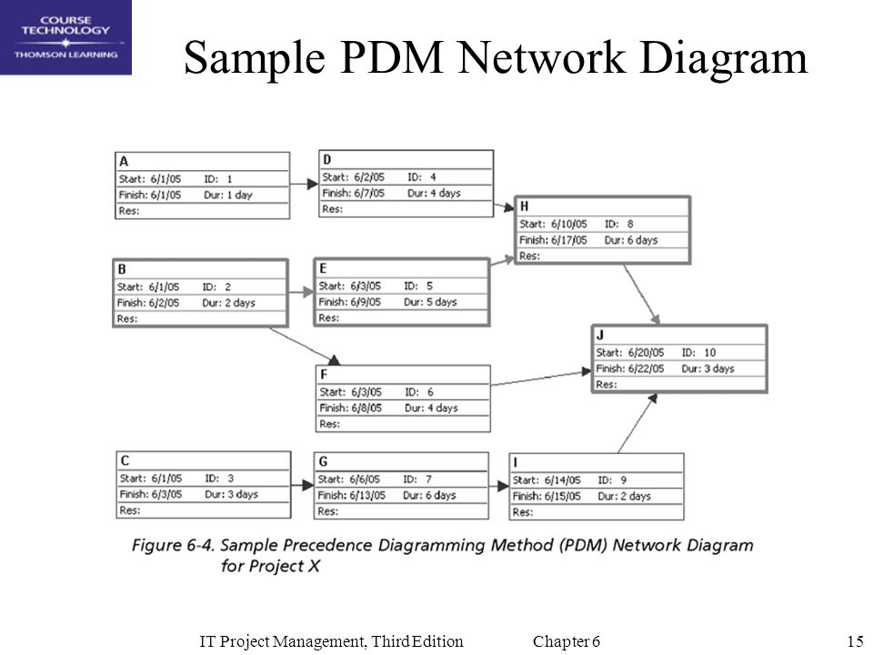 network diagrams project management