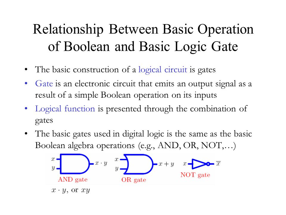 Relationship Between Basic Operation of Boolean and Basic Logic Gate