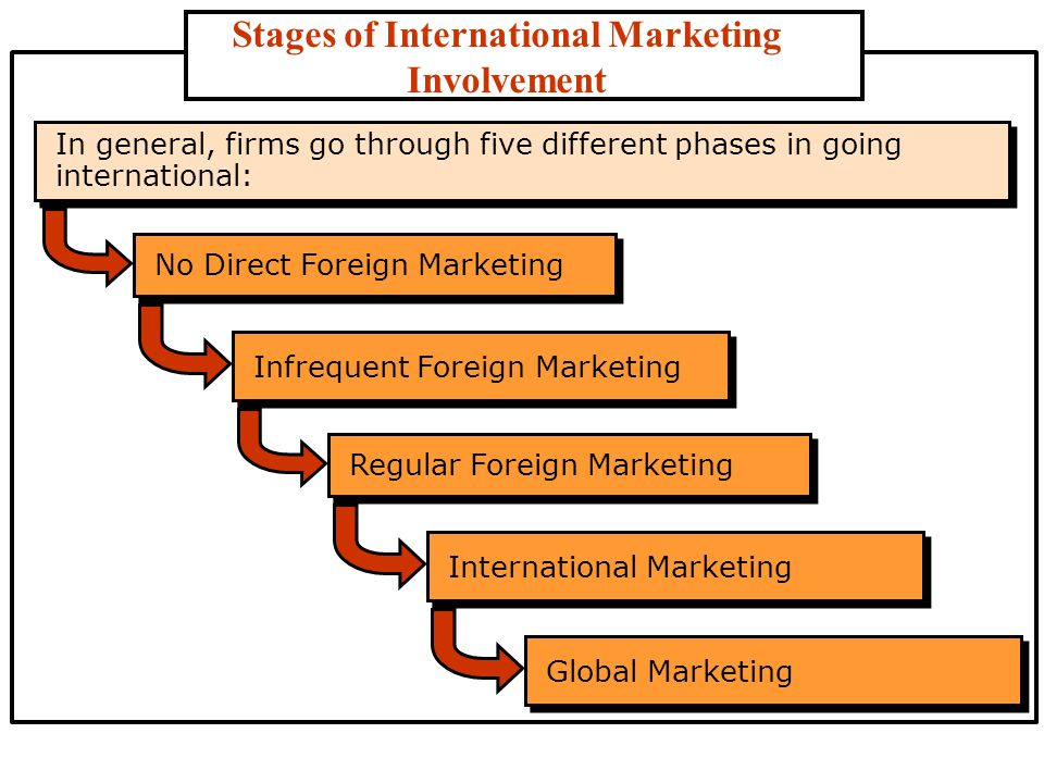 marketing in different stages of economic Implications on availability and economy  section of economics  simple averages and percentages were used for estimation of phl at different stages of marketing.