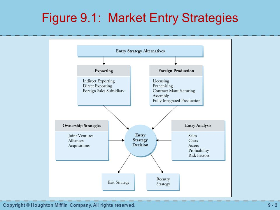 global market entry strategies marketing essay Companies accommodating planetary schemes are non likely to aim earnestly states with high barriers and little national merchandise marketshowever given the long term tendency in worsening trade barriers coupled with the economic growing, more companies will follow planetary schemes.