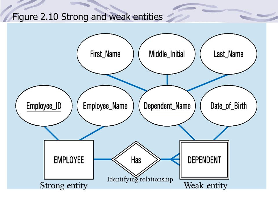 Figure 2.10 Strong and weak entities