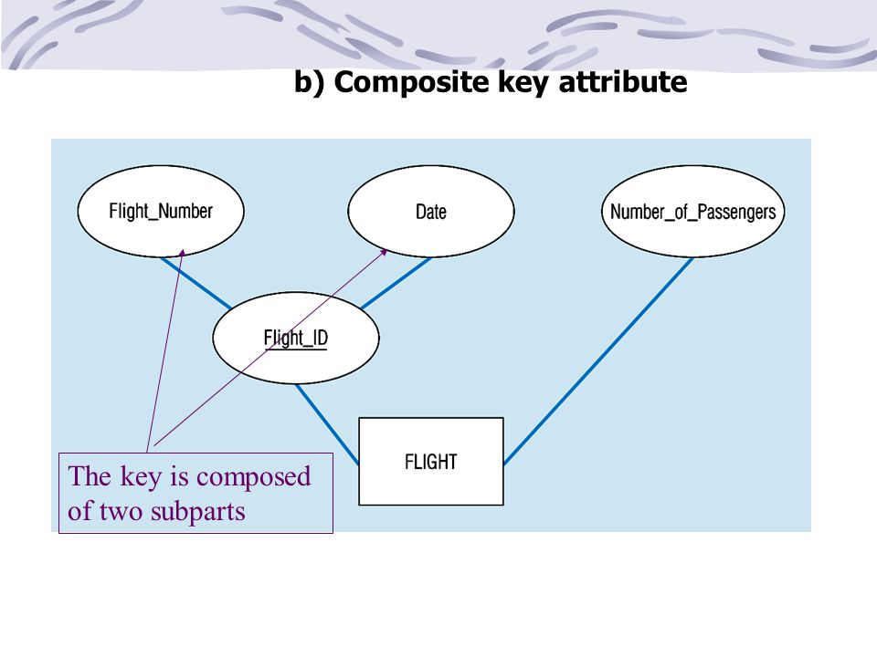 b) Composite key attribute