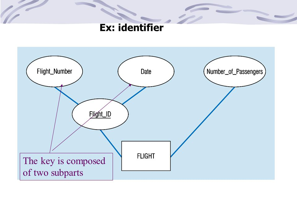 Ex: identifier The key is composed of two subparts