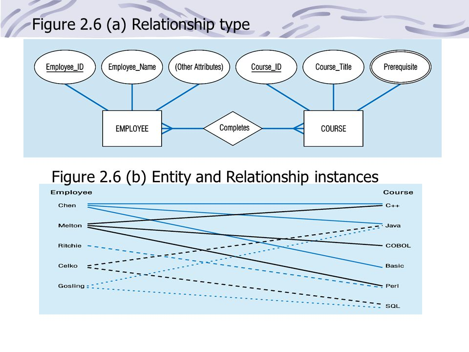 Figure 2.6 (a) Relationship type