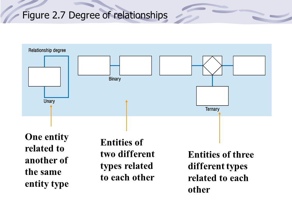 Figure 2.7 Degree of relationships